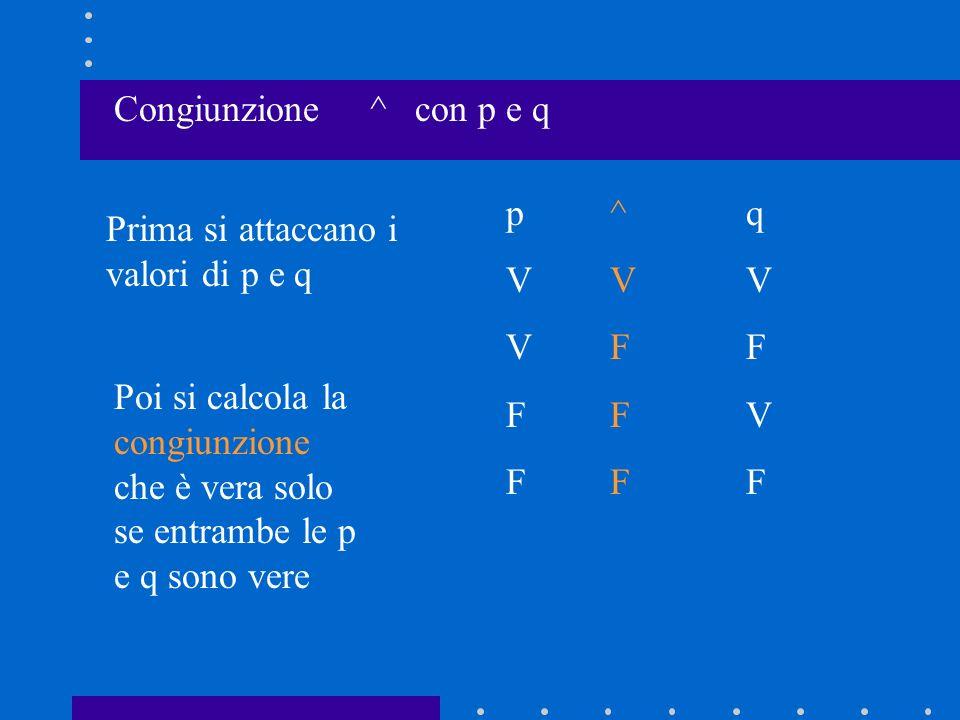 Disgiunzione con p e q v Prima si attaccano i valori di p e q pVVFFpVVFF qVFVFqVFVF Poi si calcola la disgiunzione che è falsa solo se p e q sono entrambe false vVVVFvVVVF