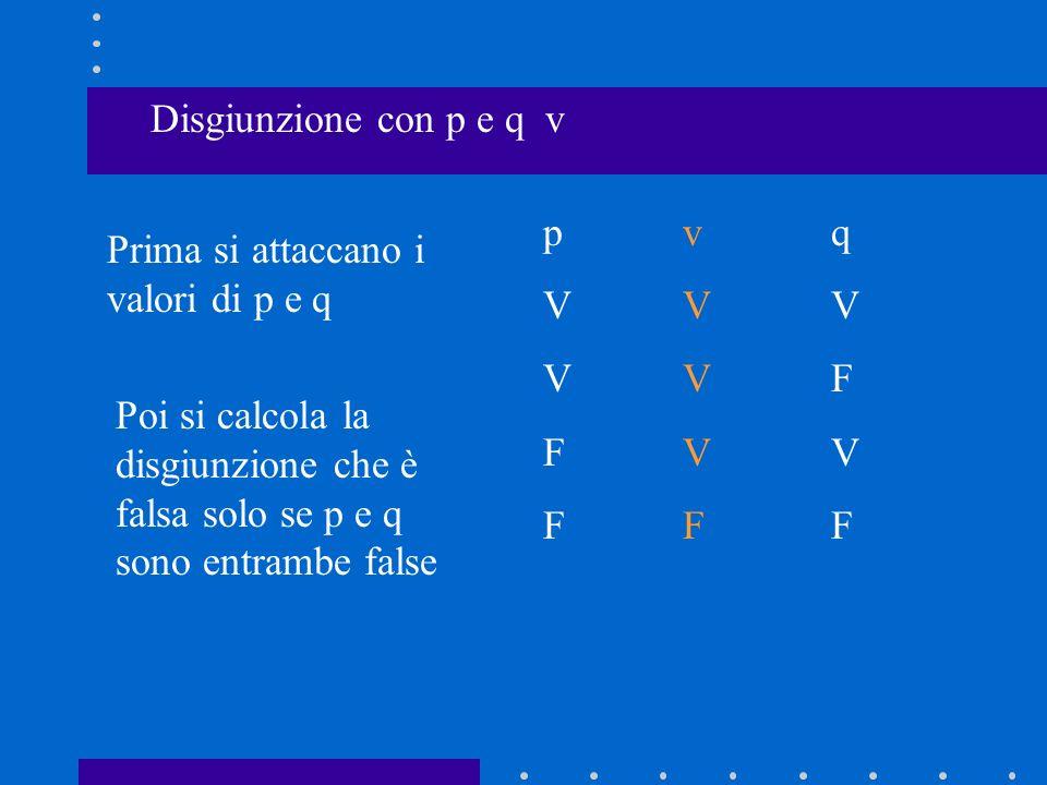 Disgiunzione con p e q v Prima si attaccano i valori di p e q pVVFFpVVFF qVFVFqVFVF Poi si calcola la disgiunzione che è falsa solo se p e q sono entr