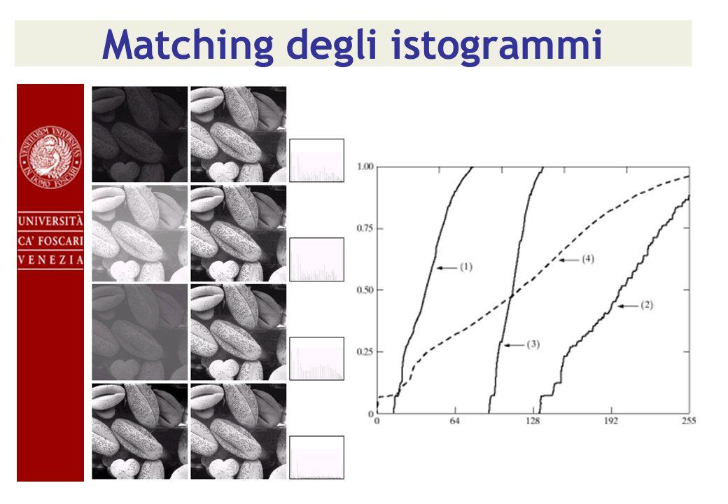 Matching degli istogrammi