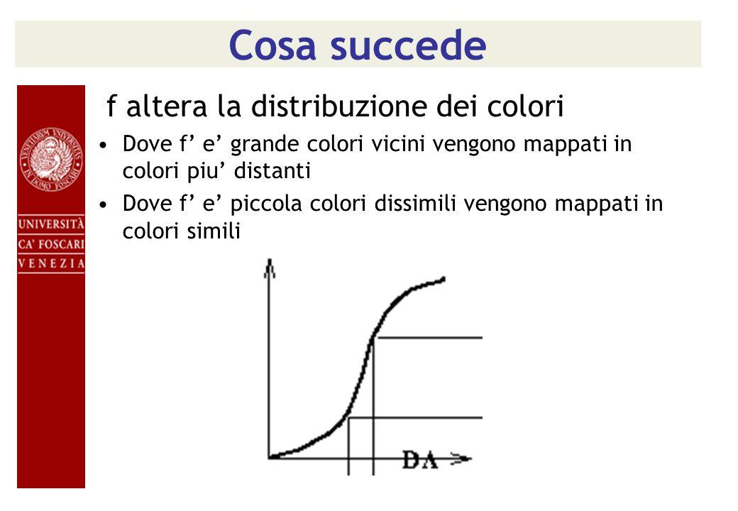 Cosa succede f altera la distribuzione dei colori Dove f e grande colori vicini vengono mappati in colori piu distanti Dove f e piccola colori dissimi