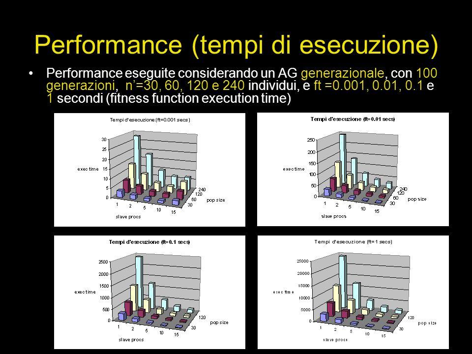 Performance (tempi di esecuzione) Performance eseguite considerando un AG generazionale, con 100 generazioni, n=30, 60, 120 e 240 individui, e ft =0.0