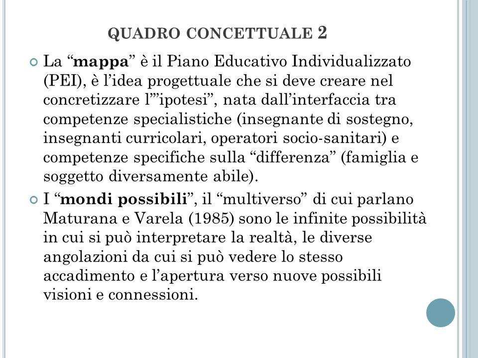 QUADRO CONCETTUALE 2 La mappa è il Piano Educativo Individualizzato (PEI), è lidea progettuale che si deve creare nel concretizzare lipotesi, nata dal