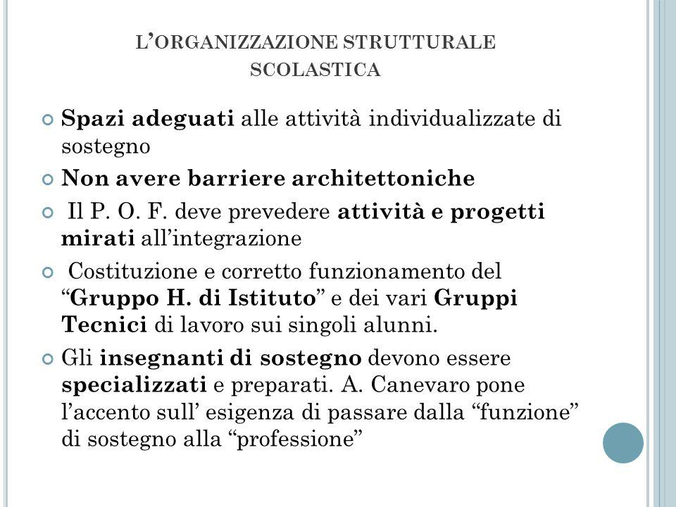 L ORGANIZZAZIONE STRUTTURALE SCOLASTICA Spazi adeguati alle attività individualizzate di sostegno Non avere barriere architettoniche Il P. O. F. deve