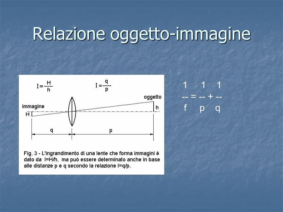 Relazione oggetto-immagine 1 1 1 -- = -- + -- f p q