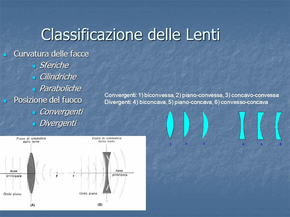 Classificazione delle Lenti Curvatura delle facce Curvatura delle facce Sferiche Sferiche Cilindriche Cilindriche Paraboliche Paraboliche Posizione de