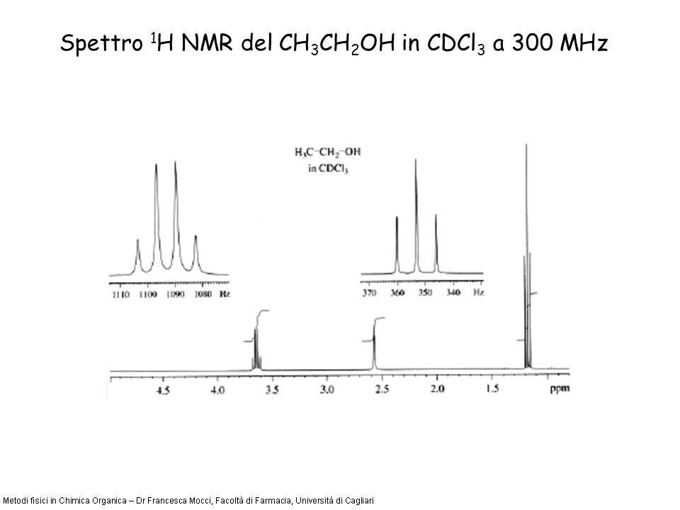 Spettro 1 H NMR del CH 3 CH 2 OH in CDCl 3 a 300 MHz