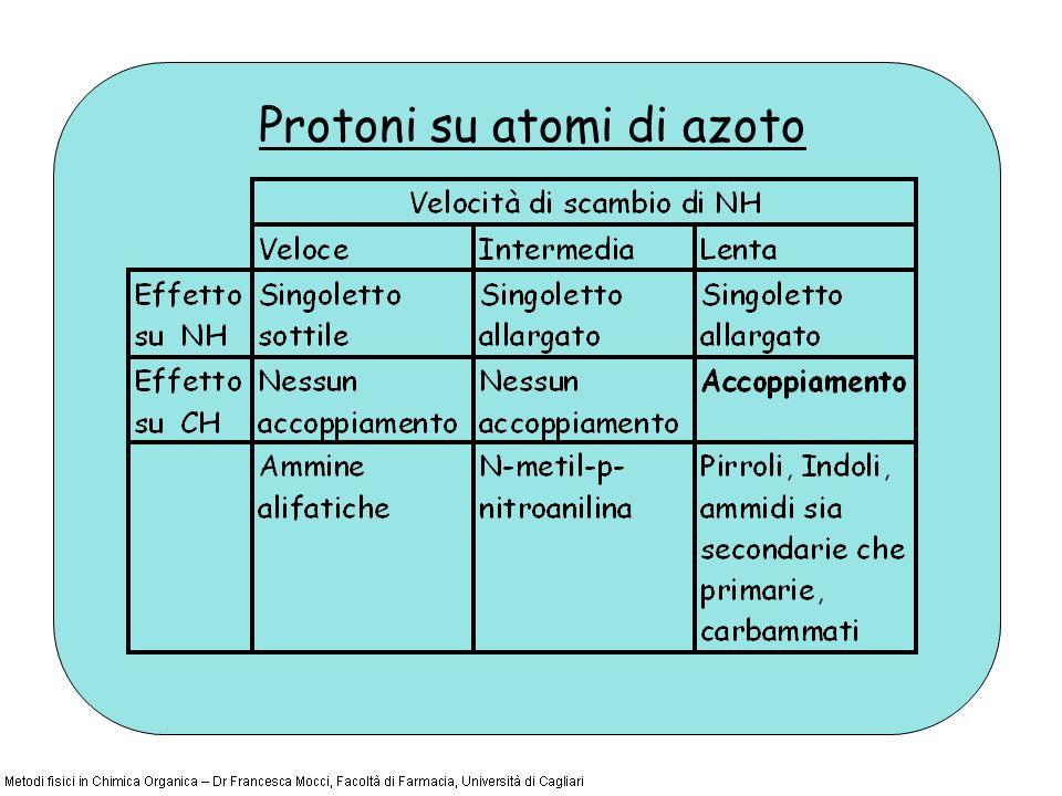Protoni su atomi di azoto