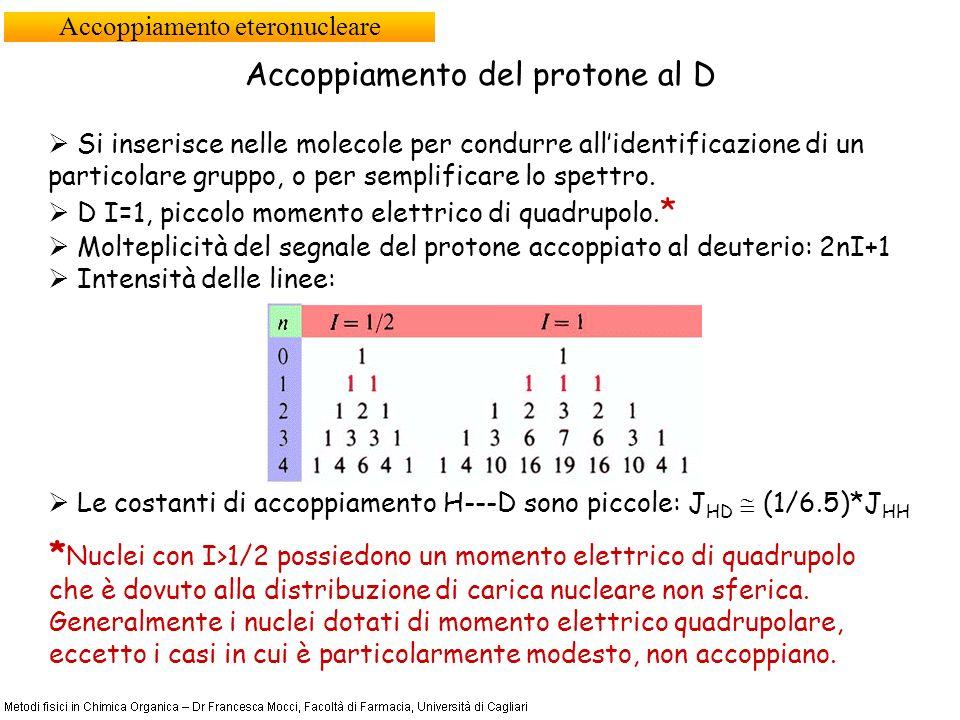 Accoppiamento eteronucleare Accoppiamento del protone al D Si inserisce nelle molecole per condurre allidentificazione di un particolare gruppo, o per