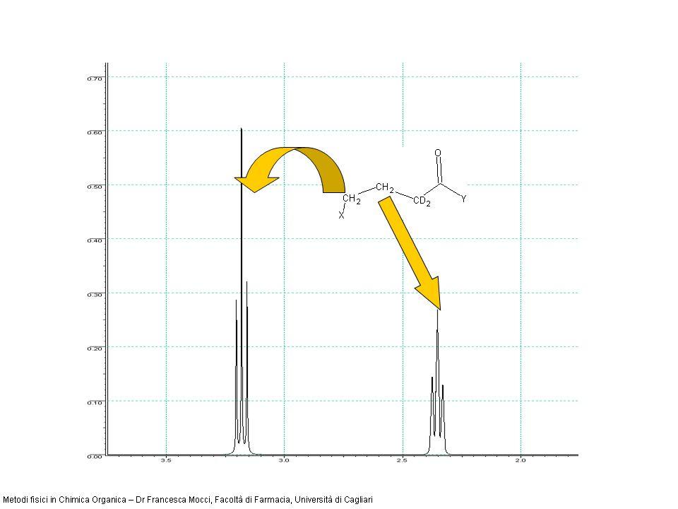 L incremento massimo ottenibile per effetto NOE viene definito come Fattore NOE = 1/2 * A / B Dove A e B sono le costanti giromagnetiche dei due nuclei in esame.