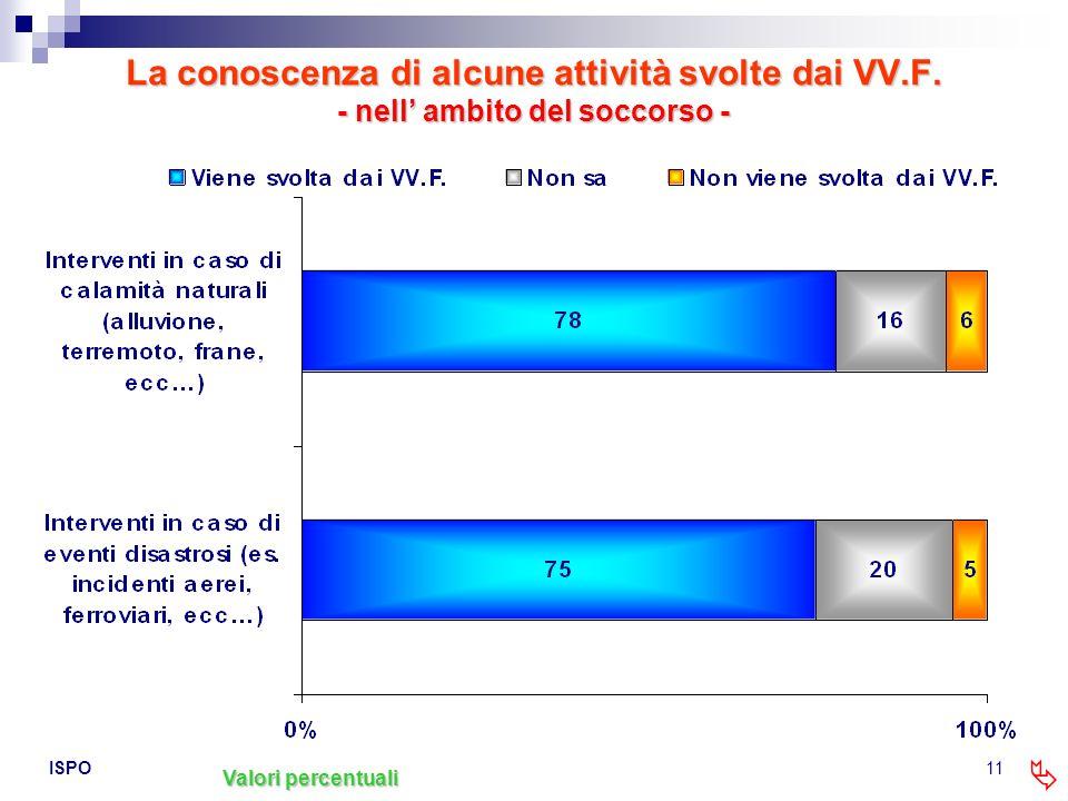 ISPO11 La conoscenza di alcune attività svolte dai VV.F. - nell ambito del soccorso - Valori percentuali