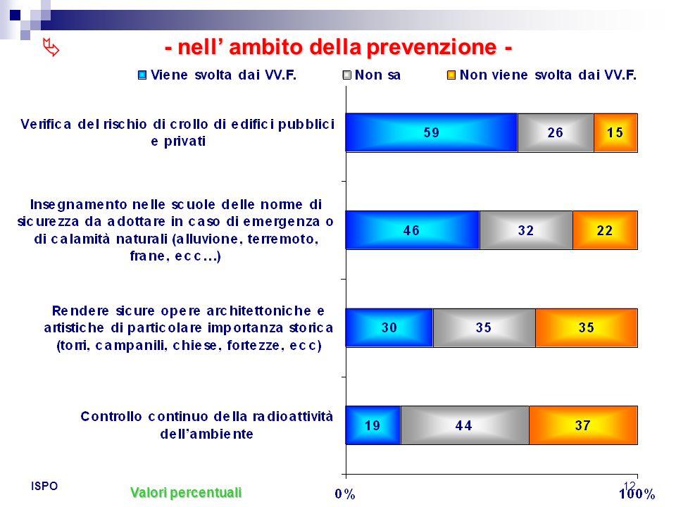 ISPO12 Valori percentuali - nell ambito della prevenzione -