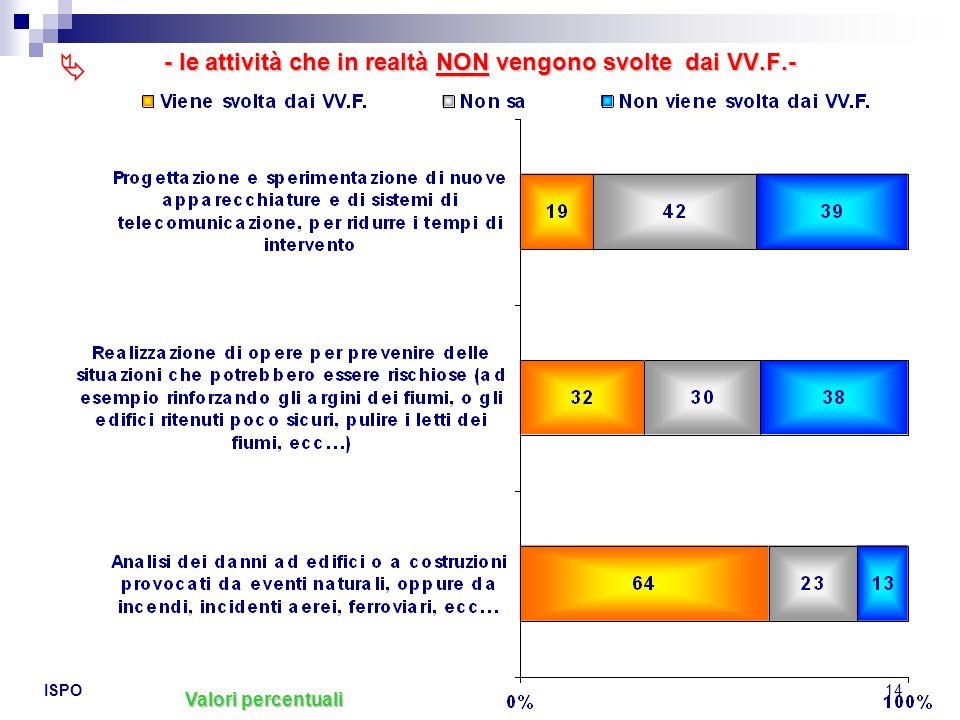 ISPO14 - le attività che in realtà NON vengono svolte dai VV.F.- Valori percentuali