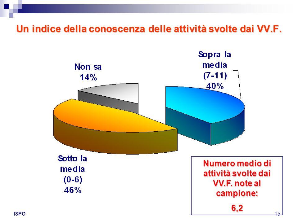 ISPO15 Un indice della conoscenza delle attività svolte dai VV.F. Numero medio di attività svolte dai VV.F. note al campione: 6,2