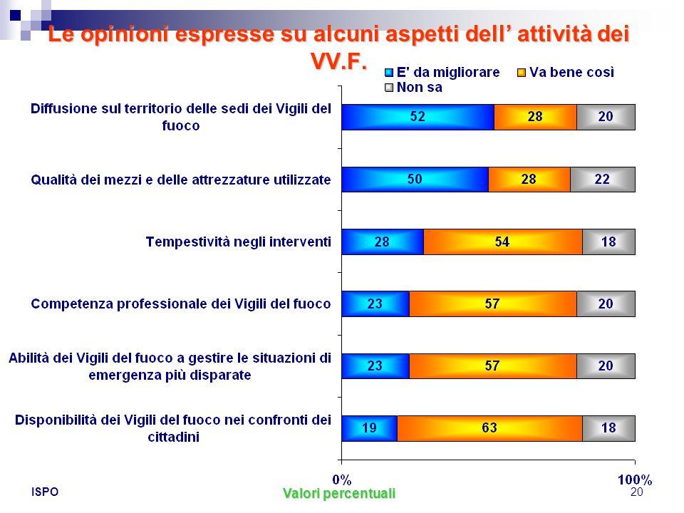 ISPO20 Le opinioni espresse su alcuni aspetti dell attività dei VV.F. Valori percentuali