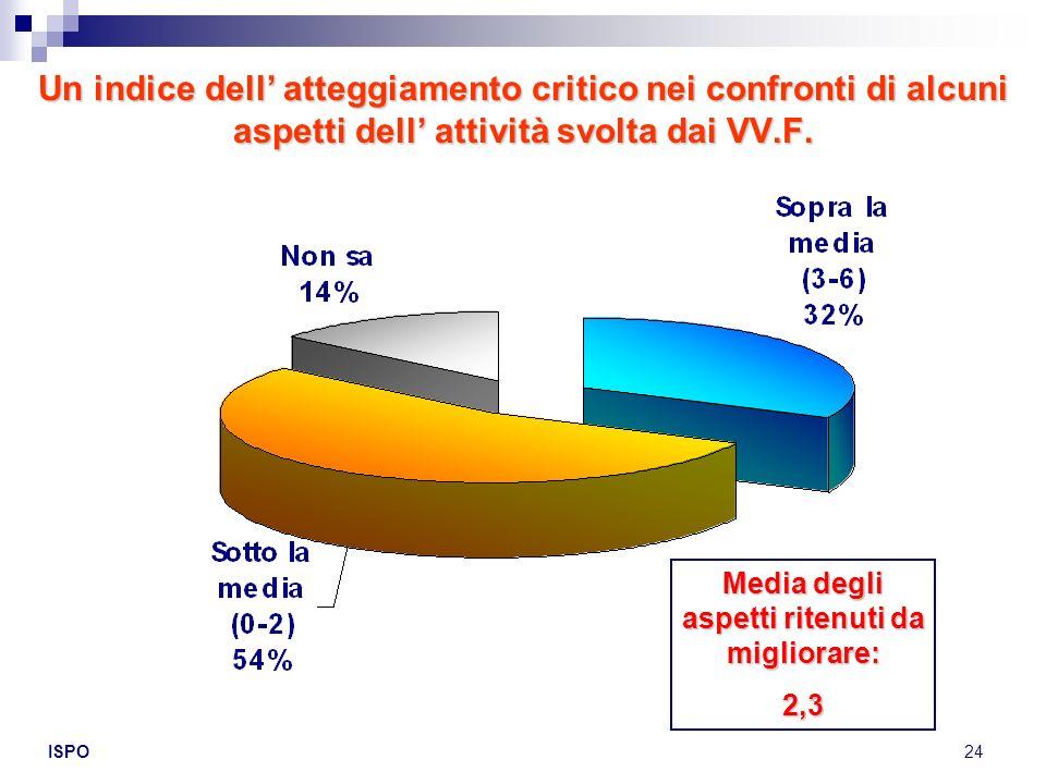 ISPO24 Un indice dell atteggiamento critico nei confronti di alcuni aspetti dell attività svolta dai VV.F. Media degli aspetti ritenuti da migliorare: