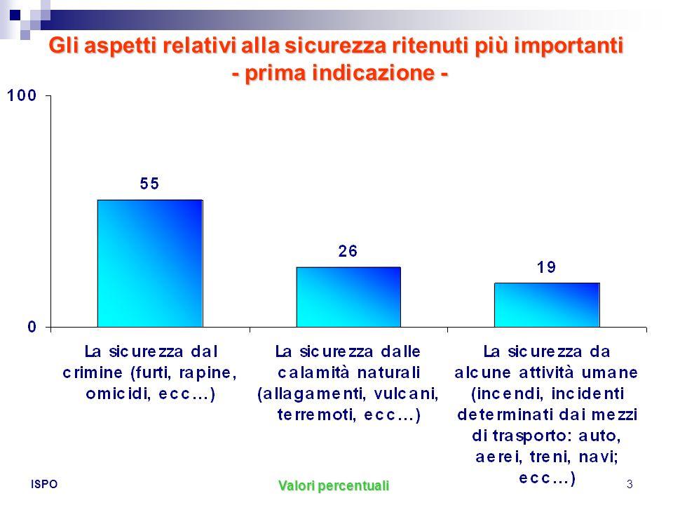 ISPO4 Indicano la sicurezza dal crimine (rispetto al 55% del totale campione) soprattutto: i 30-39enni (61%)i 30-39enni (61%) i 50-59enni (60%)i 50-59enni (60%) i residenti nel nord Italia (nord ovest: 62%; nord est: 61%)i residenti nel nord Italia (nord ovest: 62%; nord est: 61%) Le accentuazioni Indicano la sicurezza dalle calamità naturali (a fronte del 25% della media campionaria) soprattutto: i giovani (18-29enni: 30%)i giovani (18-29enni: 30%) i residenti nel sud Italia (31%)i residenti nel sud Italia (31%) Indicano la sicurezza da alcune attività umane (19% della totalità del campione) soprattutto: i residenti nel centro Italia (25%)i residenti nel centro Italia (25%)