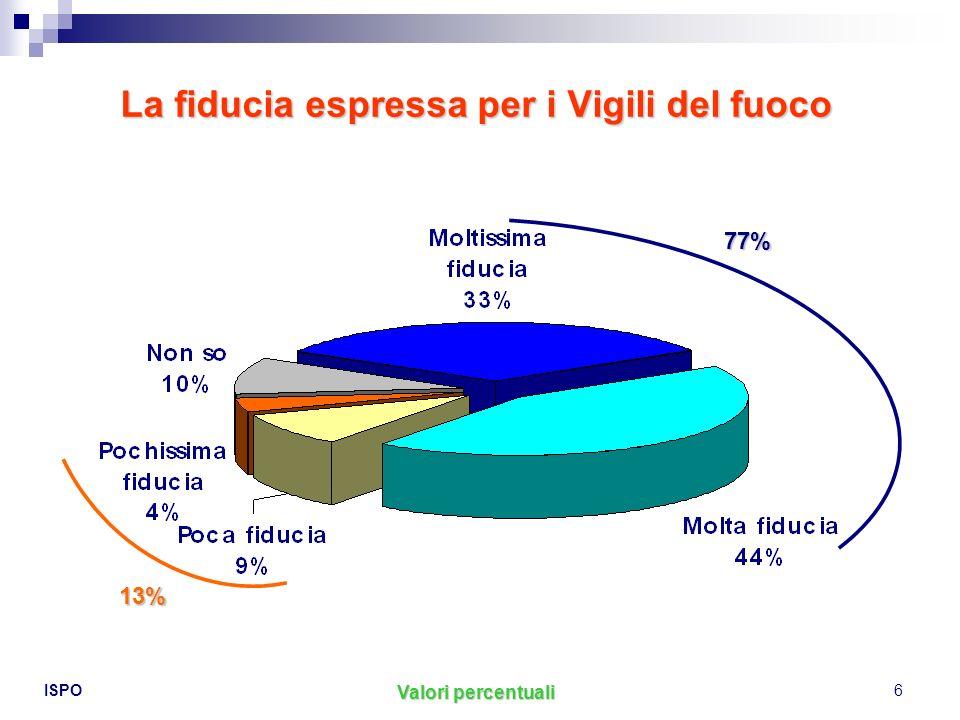 ISPO6 La fiducia espressa per i Vigili del fuoco Valori percentuali 77% 13%