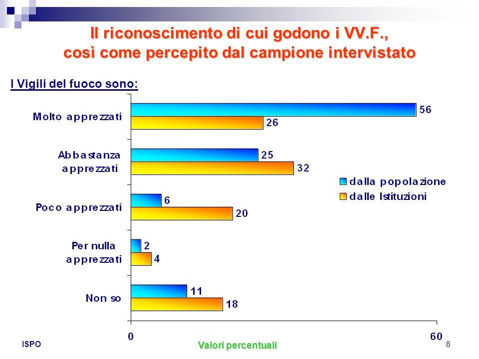 ISPO8 Il riconoscimento di cui godono i VV.F., così come percepito dal campione intervistato Valori percentuali I Vigili del fuoco sono: