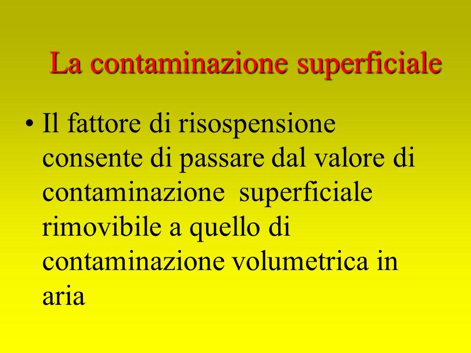 Il fattore di risospensione consente di passare dal valore di contaminazione superficiale rimovibile a quello di contaminazione volumetrica in aria La