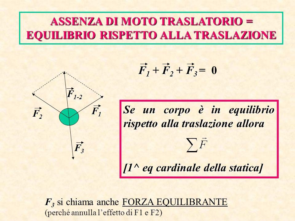 ASSENZA DI MOTO TRASLATORIO = EQUILIBRIO RISPETTO ALLA TRASLAZIONE F 1 F 2 F 3 F 1 + F 2 + F 3 = 0 Se un corpo è in equilibrio rispetto alla traslazio
