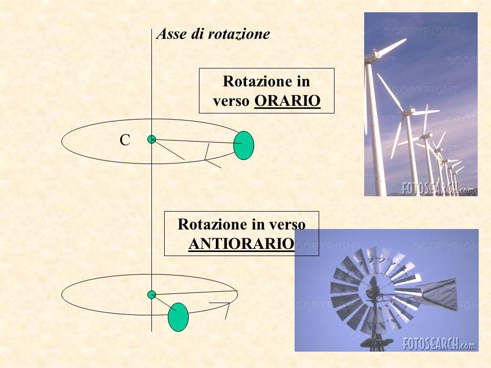 Asse di rotazione C Rotazione in verso ORARIO Rotazione in verso ANTIORARIO