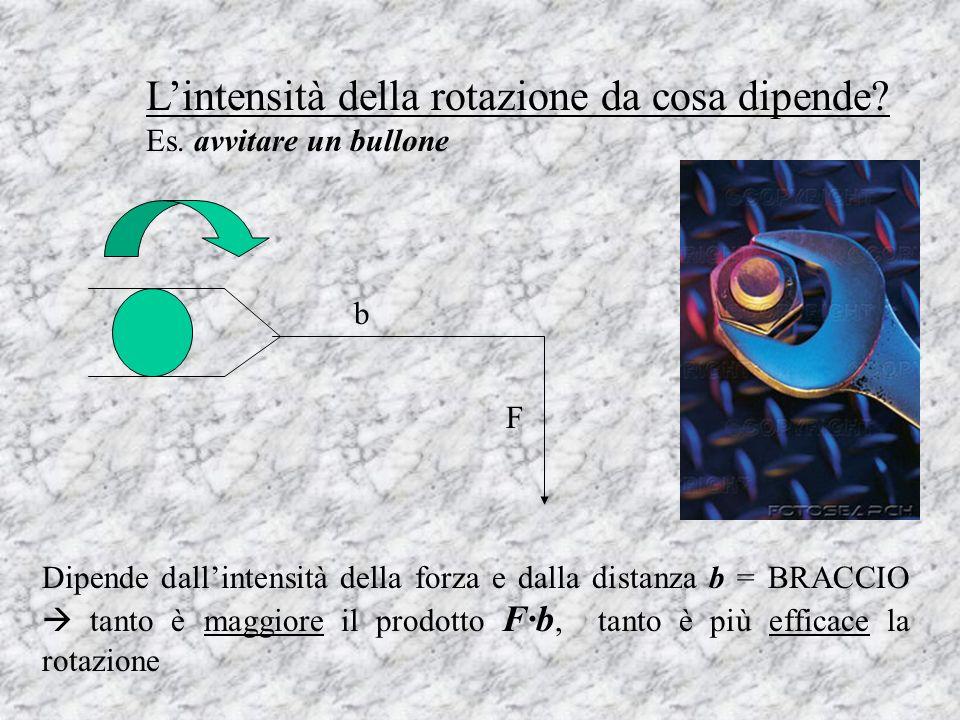 Lintensità della rotazione da cosa dipende? Es. avvitare un bullone Dipende dallintensità della forza e dalla distanza b = BRACCIO tanto è maggiore il