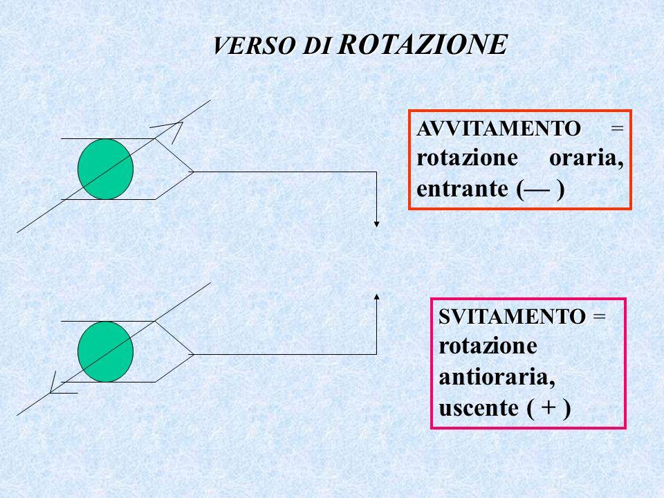 VERSO DI ROTAZIONE AVVITAMENTO AVVITAMENTO = rotazione oraria, entrante ( ) SVITAMENTO SVITAMENTO = rotazione antioraria, uscente ( + )