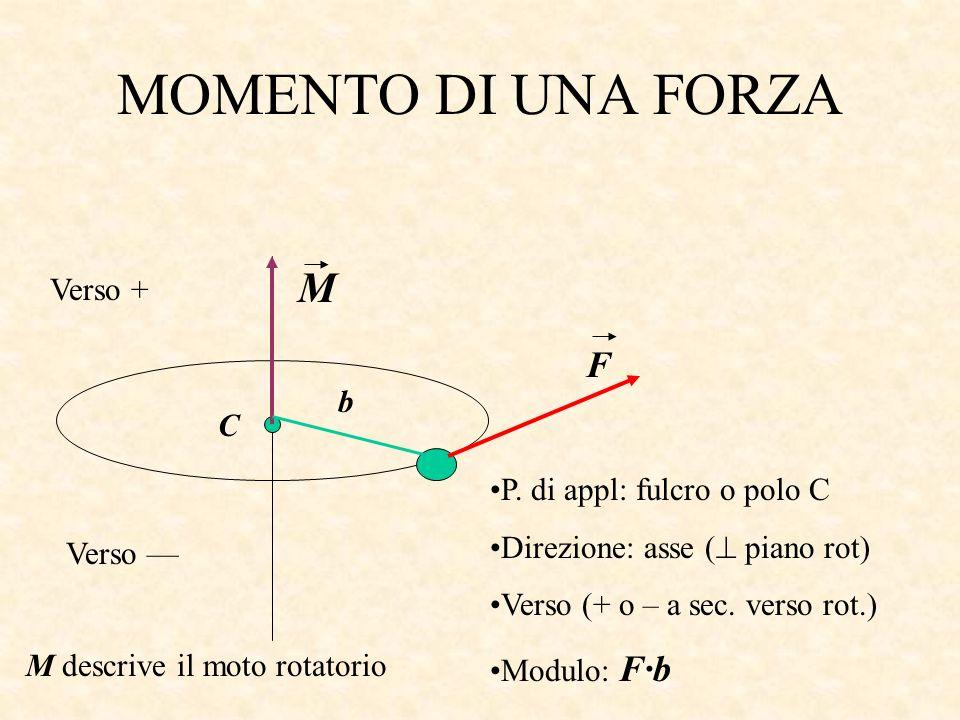 MOMENTO DI UNA FORZA M b F C M descrive il moto rotatorio P. di appl: fulcro o polo C Direzione: asse ( piano rot) Verso (+ o – a sec. verso rot.) Mod