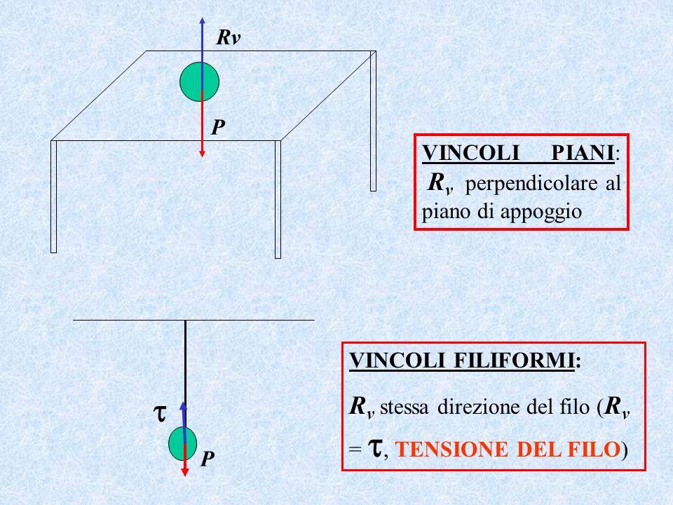 R v VINCOLI PIANI: R v perpendicolare al piano di appoggio VINCOLI FILIFORMI: R v R v R v stessa direzione del filo ( R v =, TENSIONE DEL FILO) Rv P P
