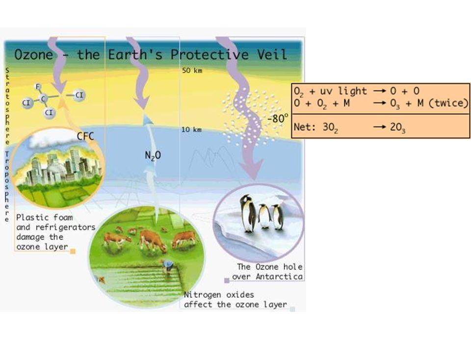 triclorofluorometano (freon 11) diclorodifluorometano (freon 12) C Cl ClCl F C Cl ClF F diclorofluorometano (freon 21) C F ClH Cl Clorofluorocarburi (