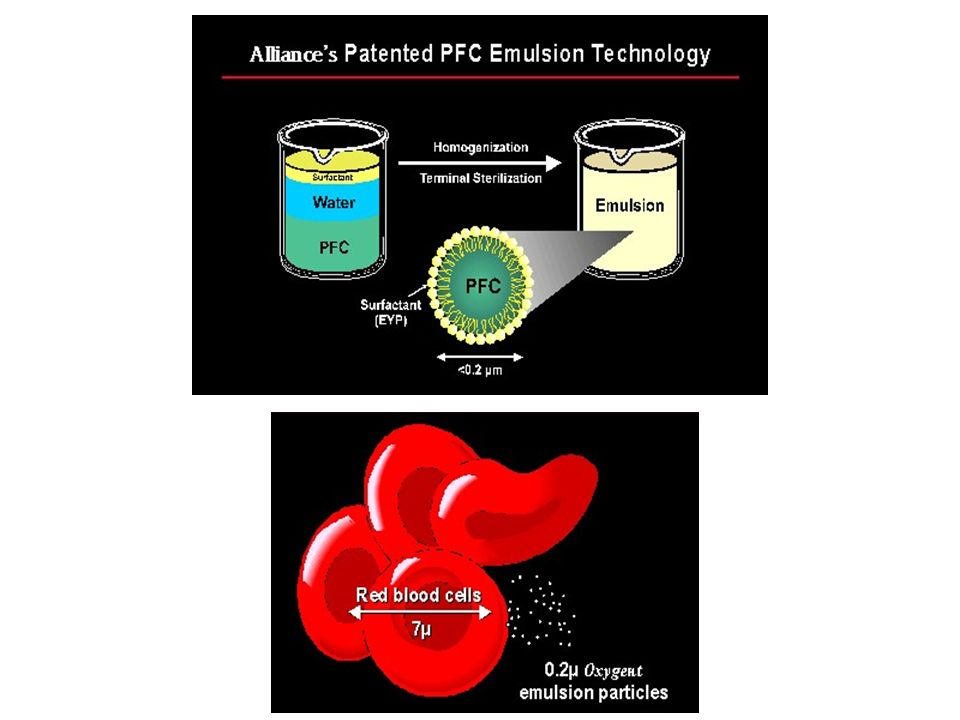 Sangue artificiale F F F F F F F F F F F F F F F F F F Trans perfluorodecalina CF 2 CF 2 CF 3 CF 3 CF 2 CF 2 N Perfluorotributilammina CF 3 -CF 2 -CF