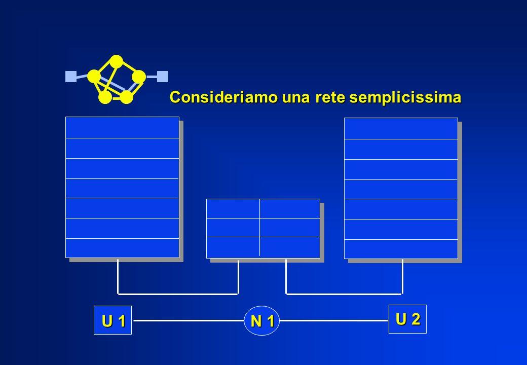 Consideriamo una rete semplicissima U 1 N 1 U 2