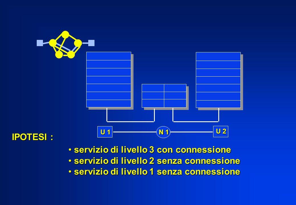 servizio di livello 3 con connessione servizio di livello 3 con connessione servizio di livello 2 senza connessione servizio di livello 2 senza connessione servizio di livello 1 senza connessione servizio di livello 1 senza connessione U 1 N 1 U 2 IPOTESI :