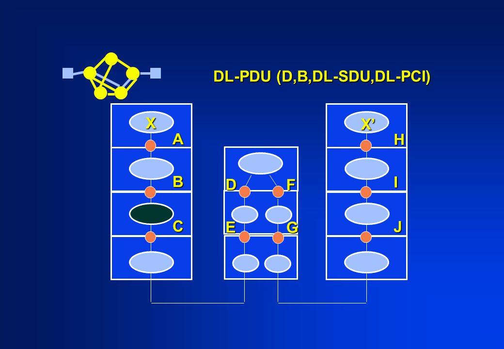ABC HIJ X X DE FG DL-PDU (D,B,DL-SDU,DL-PCI)
