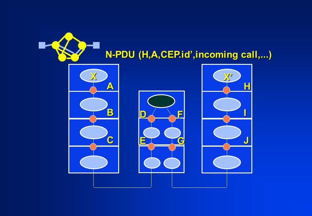 ABC HIJ X X DE FG N-PDU (H,A,CEP.id,incoming call,...)