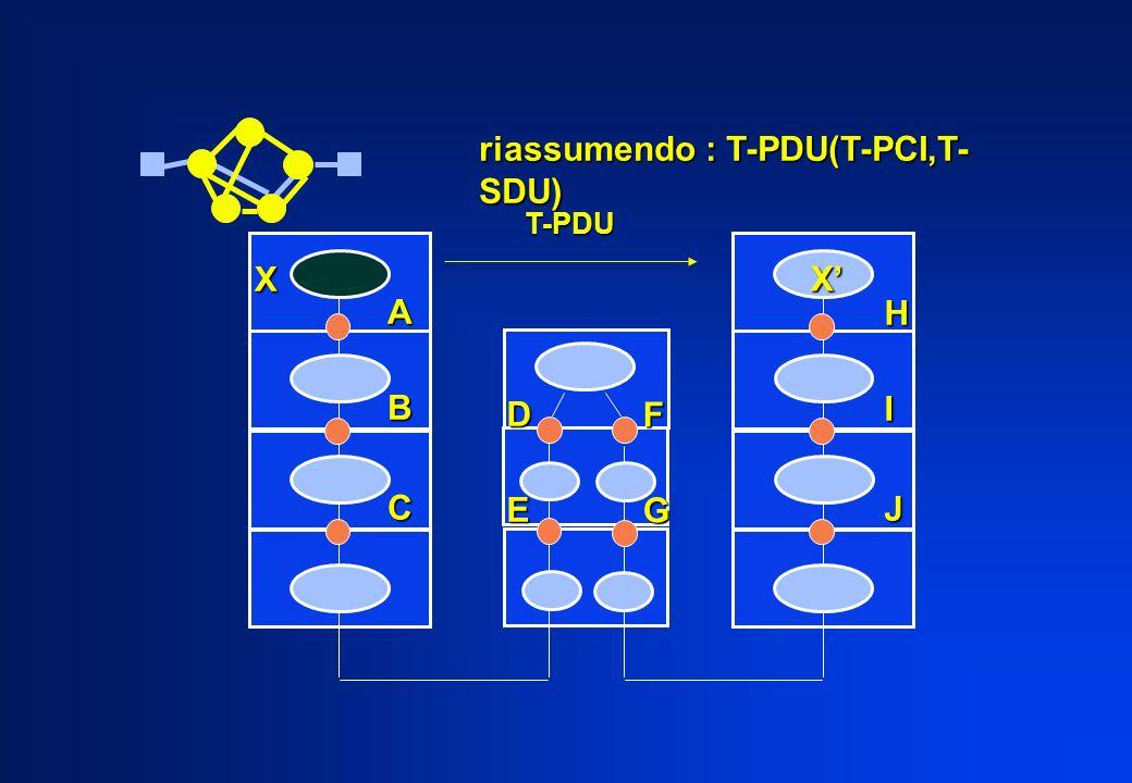 ABC HIJ X X DE FG riassumendo : T-PDU(T-PCI,T- SDU) T-PDU