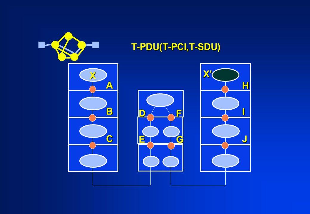 ABC HIJ X X DE FG T-PDU(T-PCI,T-SDU)