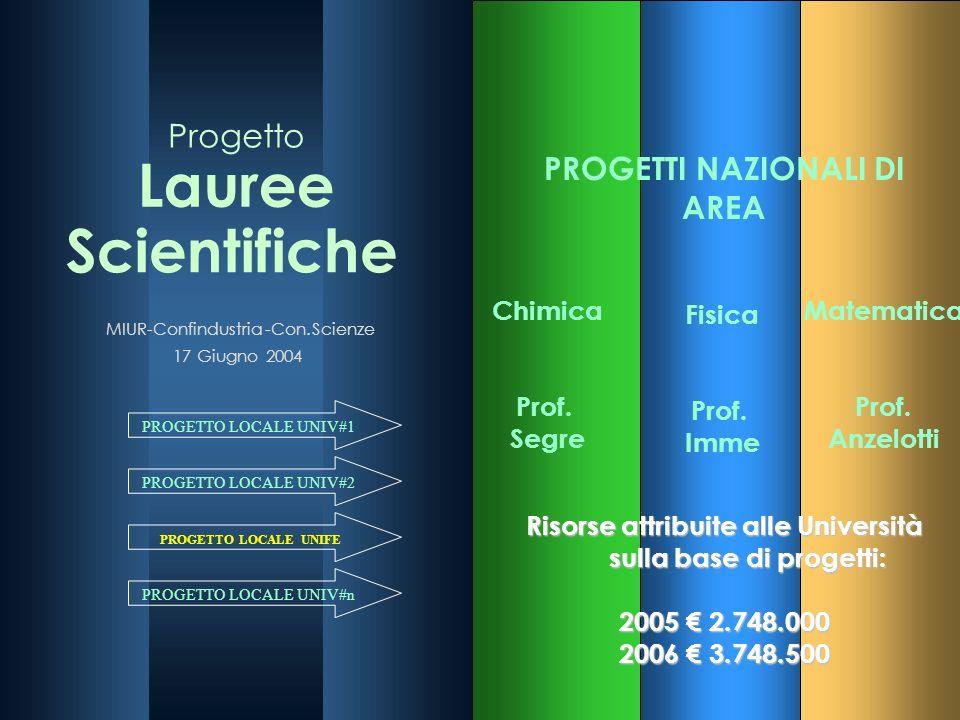 18 Chimica Prof. Segre Fisica Prof. Imme Matematica Prof. Anzelotti PROGETTI NAZIONALI DI AREA PROGETTO LOCALE UNIV#1 PROGETTO LOCALE UNIV#2 PROGETTO