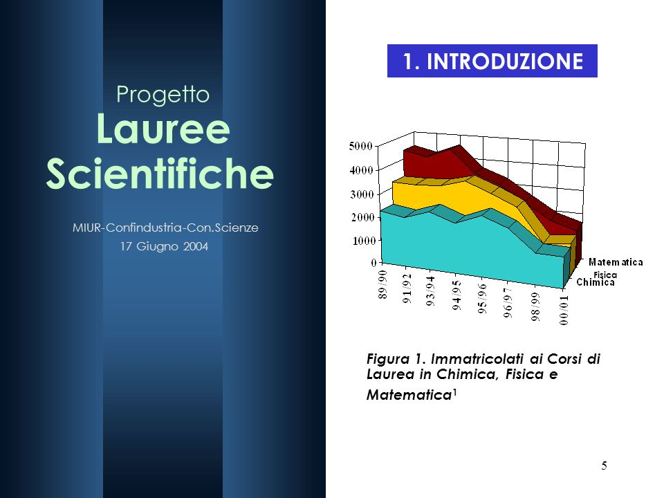 5 1. INTRODUZIONE Figura 1. Immatricolati ai Corsi di Laurea in Chimica, Fisica e Matematica 1 Fisica
