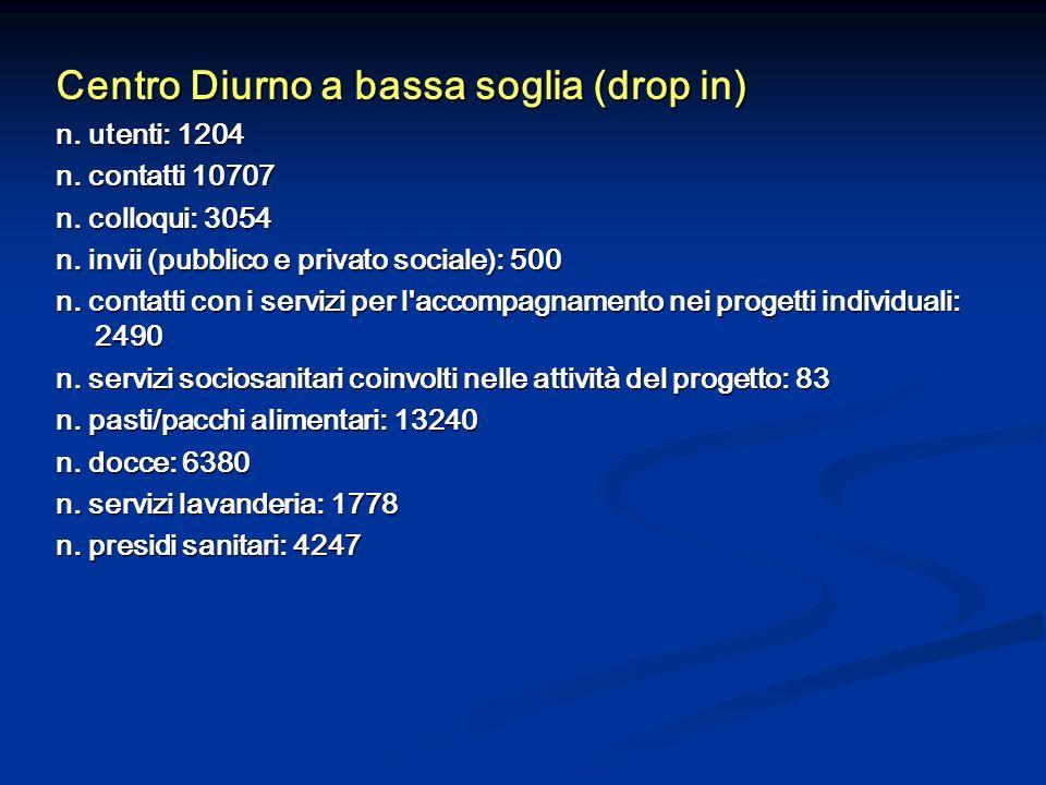 Centro Diurno a bassa soglia (drop in) n. utenti: 1204 n. contatti 10707 n. colloqui: 3054 n. invii (pubblico e privato sociale): 500 n. contatti con