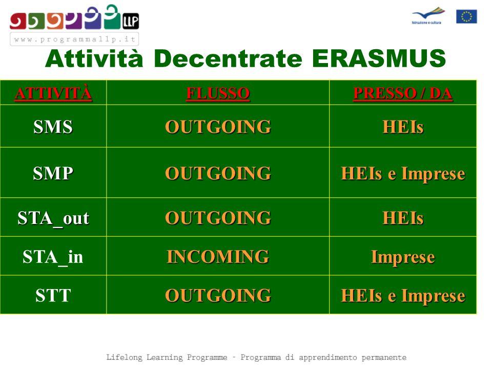 Attività Decentrate ERASMUS ATTIVITÀFLUSSO PRESSO / DA SMSOUTGOINGHEIs SMPOUTGOING HEIs e Imprese STA_outOUTGOINGHEIs STA_inINCOMINGImprese STTOUTGOING HEIs e Imprese