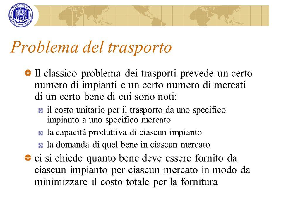 Problema del trasporto Il classico problema dei trasporti prevede un certo numero di impianti e un certo numero di mercati di un certo bene di cui son