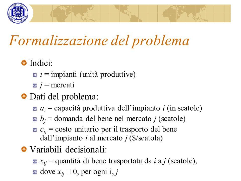 Formalizzazione del problema Indici: i = impianti (unità produttive) j = mercati Dati del problema: a i = capacità produttiva dellimpianto i (in scato