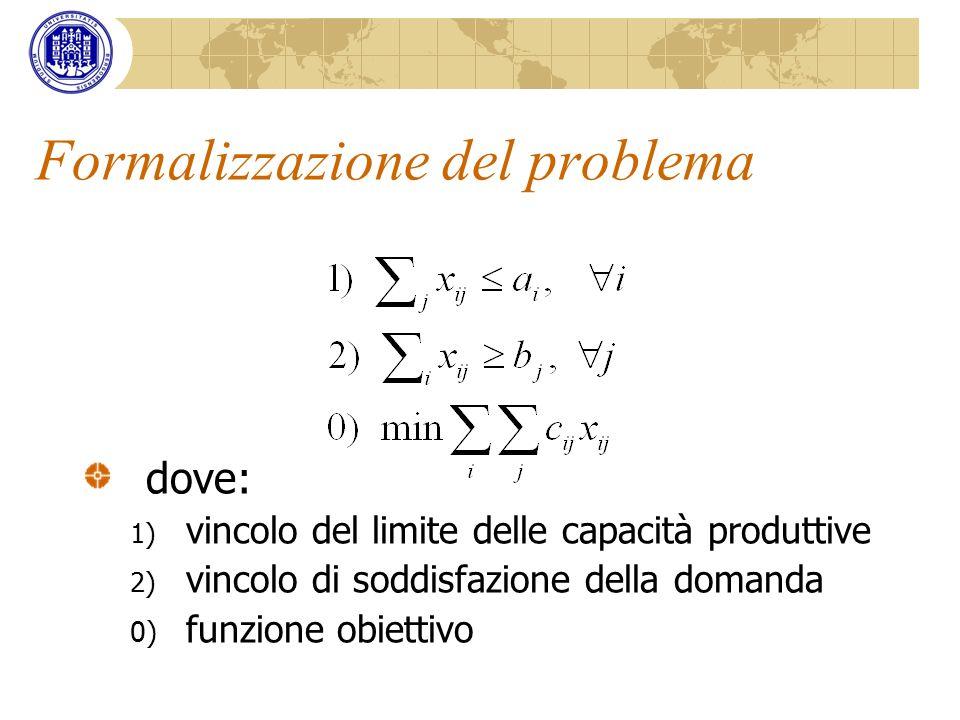 Formalizzazione del problema dove: 1) vincolo del limite delle capacità produttive 2) vincolo di soddisfazione della domanda 0) funzione obiettivo