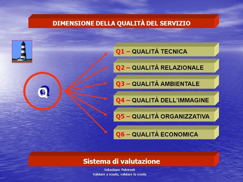 AUTONOMIA (Strumento e valore) Flessibilità e diversificazione della proposta formativa AUTOANALISI ed AUTOVALUTAZIONE di SISTEMA Rigore nella valutaz
