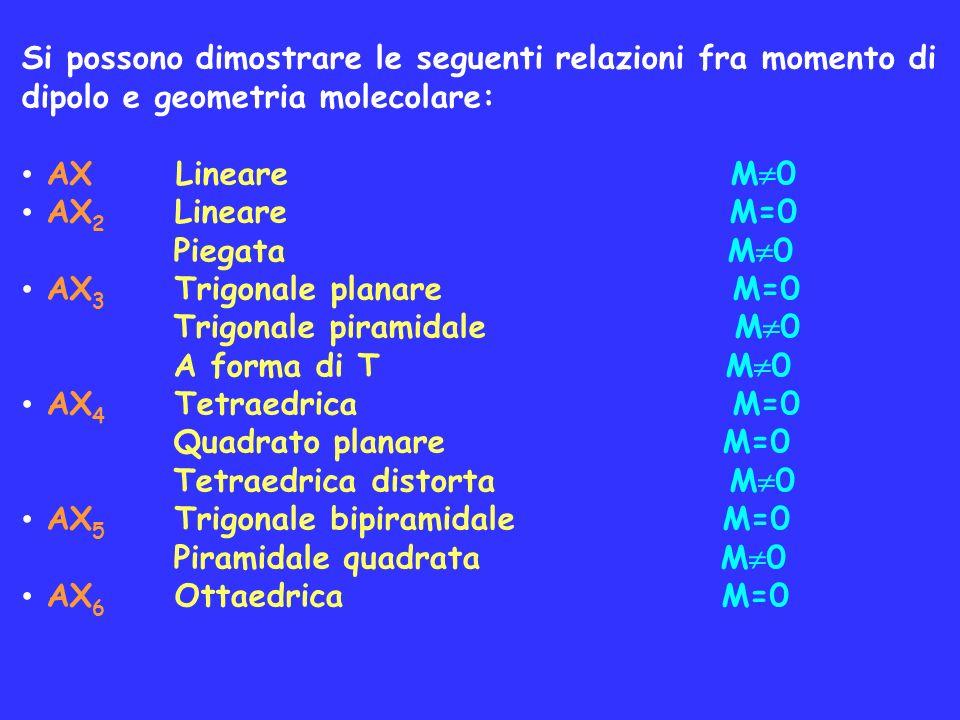 Si possono dimostrare le seguenti relazioni fra momento di dipolo e geometria molecolare: AX Lineare M 0 AX 2 Lineare M=0 Piegata M 0 AX 3 Trigonale p