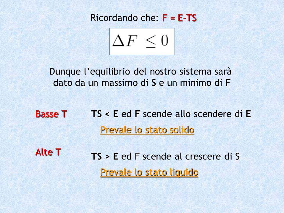 F = E-TS Ricordando che: F = E-TS Dunque lequilibrio del nostro sistema sarà dato da un massimo di S e un minimo di F Basse T Alte T TS < EF E TS < E