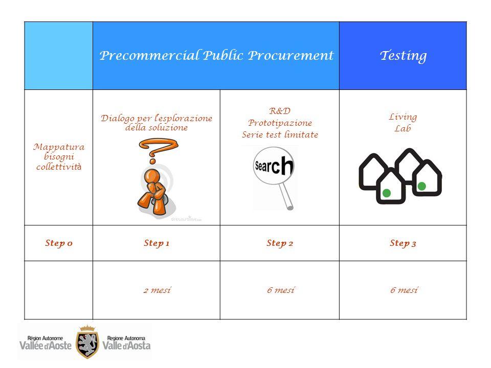 Precommercial Public ProcurementTesting Mappatura bisogni collettivit à Dialogo per l esplorazione della soluzione R&D Prototipazione Serie test limit