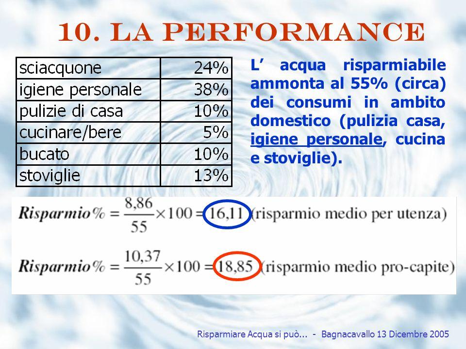 Risparmiare Acqua si può...- Bagnacavallo 13 Dicembre 2005 10.