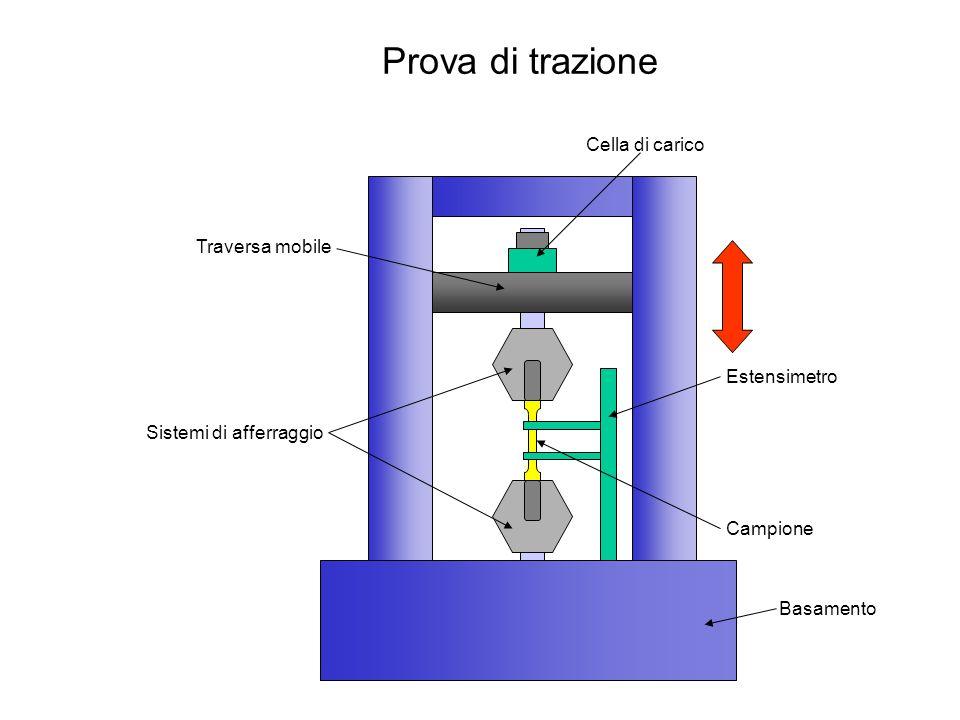 Prova di trazione Afferraggio Raccordo Zona utile A0A0 L0L0 F -F